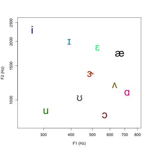 plot of chunk vowel_space